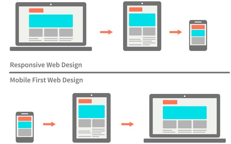 Diferencia entre el diseño web responsive y el diseño web mobile first